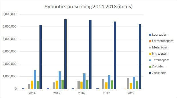 Prescription sleeping drugs: statistics UK