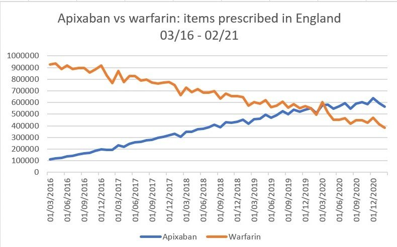Apixaban vs warfarin: prescribing statistics in England