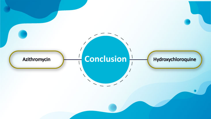 conclusion of Azithromycin + Hydroxychloroquine